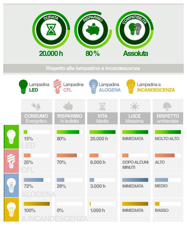 Confronto risparmio lampadina led alogena risparmio energetico